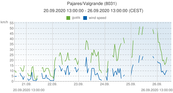 Pajares/Valgrande, Spain (8031): wind speed & gusts: 20.09.2020 13:00:00 - 26.09.2020 13:00:00 (CEST)