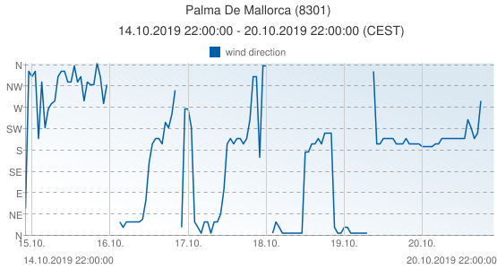 Palma De Mallorca, Spain (8301): wind direction: 14.10.2019 22:00:00 - 20.10.2019 22:00:00 (CEST)