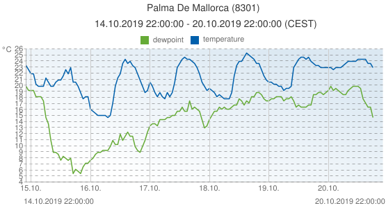 Palma De Mallorca, Spain (8301): temperature & dewpoint: 14.10.2019 22:00:00 - 20.10.2019 22:00:00 (CEST)