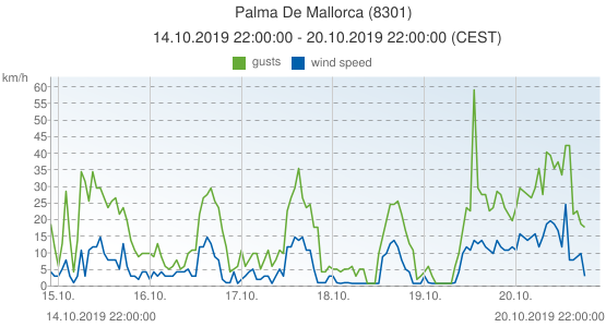 Palma De Mallorca, Spain (8301): wind speed & gusts: 14.10.2019 22:00:00 - 20.10.2019 22:00:00 (CEST)