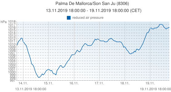 Palma De Mallorca/Son San Ju, Spain (8306): reduced air pressure: 13.11.2019 18:00:00 - 19.11.2019 18:00:00 (CET)