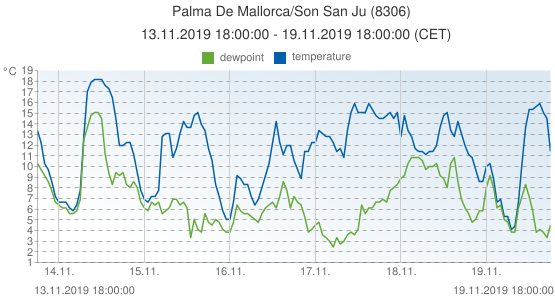 Palma De Mallorca/Son San Ju, Spain (8306): temperature & dewpoint: 13.11.2019 18:00:00 - 19.11.2019 18:00:00 (CET)