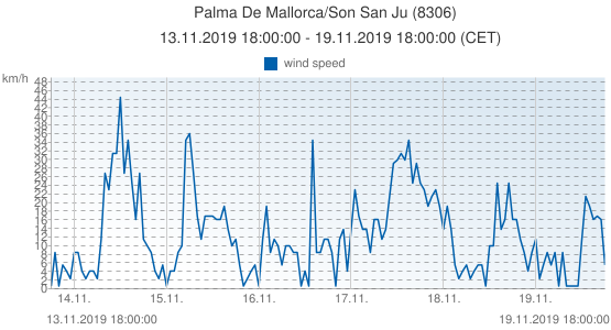 Palma De Mallorca/Son San Ju, Spain (8306): wind speed: 13.11.2019 18:00:00 - 19.11.2019 18:00:00 (CET)