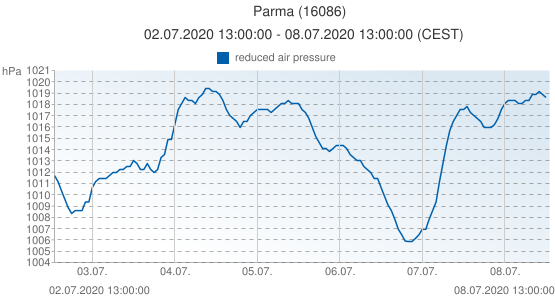 Parma, Italia (16086): reduced air pressure: 02.07.2020 13:00:00 - 08.07.2020 13:00:00 (CEST)