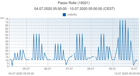 Passo Rolle, Italy (16021): visibility: 04.07.2020 05:00:00 - 10.07.2020 05:00:00 (CEST)
