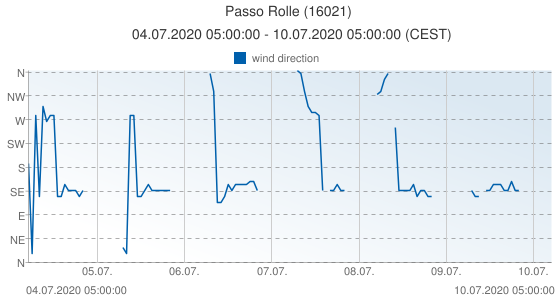 Passo Rolle, Italy (16021): wind direction: 04.07.2020 05:00:00 - 10.07.2020 05:00:00 (CEST)