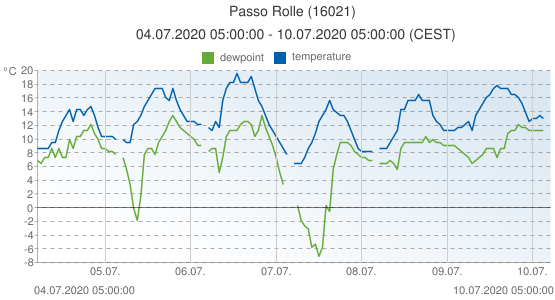 Passo Rolle, Italy (16021): temperature & dewpoint: 04.07.2020 05:00:00 - 10.07.2020 05:00:00 (CEST)