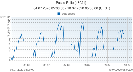 Passo Rolle, Italy (16021): wind speed: 04.07.2020 05:00:00 - 10.07.2020 05:00:00 (CEST)