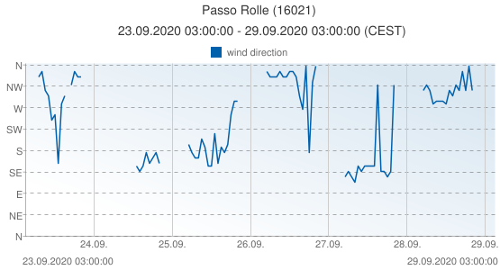 Passo Rolle, Italy (16021): wind direction: 23.09.2020 03:00:00 - 29.09.2020 03:00:00 (CEST)