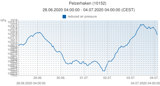 Pelzerhaken, Allemagne (10152): reduced air pressure: 28.06.2020 04:00:00 - 04.07.2020 04:00:00 (CEST)
