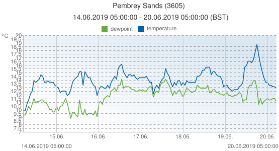 Pembrey Sands, United Kingdom (3605): temperature & dewpoint: 14.06.2019 05:00:00 - 20.06.2019 05:00:00 (BST)