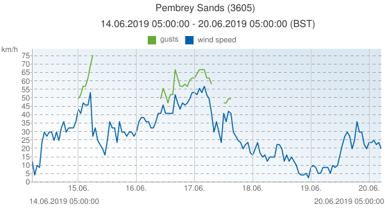 Pembrey Sands, United Kingdom (3605): wind speed & gusts: 14.06.2019 05:00:00 - 20.06.2019 05:00:00 (BST)