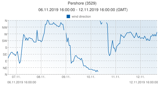Pershore, United Kingdom (3529): wind direction: 06.11.2019 16:00:00 - 12.11.2019 16:00:00 (GMT)