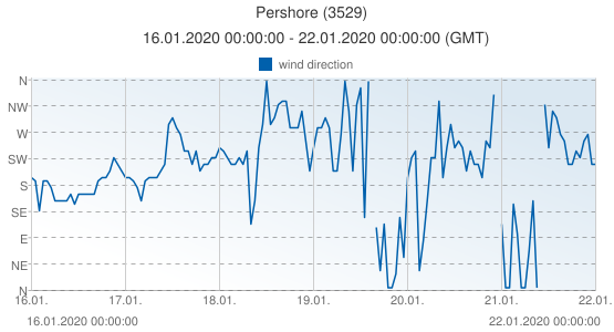Pershore, United Kingdom (3529): wind direction: 16.01.2020 00:00:00 - 22.01.2020 00:00:00 (GMT)