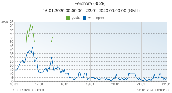 Pershore, United Kingdom (3529): wind speed & gusts: 16.01.2020 00:00:00 - 22.01.2020 00:00:00 (GMT)