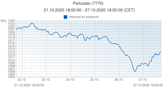 Pertusato, France (7770): reduced air pressure: 21.10.2020 18:00:00 - 27.10.2020 18:00:00 (CET)