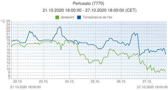 Pertusato, France (7770): Température de l'air & dewpoint: 21.10.2020 18:00:00 - 27.10.2020 18:00:00 (CET)