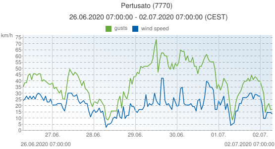 Pertusato, France (7770): wind speed & gusts: 26.06.2020 07:00:00 - 02.07.2020 07:00:00 (CEST)