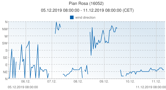 Pian Rosa, Italy (16052): wind direction: 05.12.2019 08:00:00 - 11.12.2019 08:00:00 (CET)