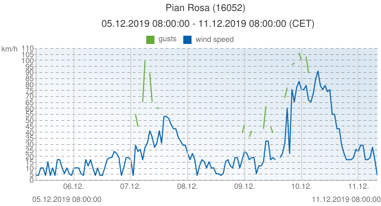 Pian Rosa, Italy (16052): wind speed & gusts: 05.12.2019 08:00:00 - 11.12.2019 08:00:00 (CET)