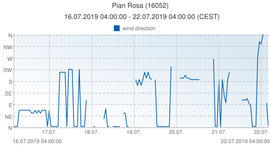 Pian Rosa, Italy (16052): wind direction: 16.07.2019 04:00:00 - 22.07.2019 04:00:00 (CEST)