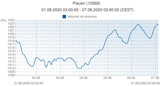 Plauen, Germany (10569): reduced air pressure: 01.08.2020 03:00:00 - 07.08.2020 03:00:00 (CEST)