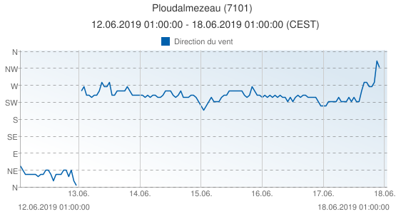 Ploudalmezeau, France (7101): Direction du vent: 12.06.2019 01:00:00 - 18.06.2019 01:00:00 (CEST)