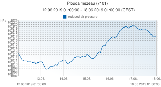 Ploudalmezeau, France (7101): reduced air pressure: 12.06.2019 01:00:00 - 18.06.2019 01:00:00 (CEST)