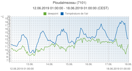Ploudalmezeau, France (7101): Température de l'air & dewpoint: 12.06.2019 01:00:00 - 18.06.2019 01:00:00 (CEST)