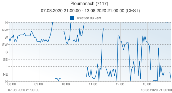 Ploumanach, France (7117): Direction du vent: 07.08.2020 21:00:00 - 13.08.2020 21:00:00 (CEST)