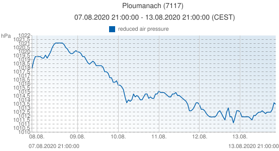 Ploumanach, France (7117): reduced air pressure: 07.08.2020 21:00:00 - 13.08.2020 21:00:00 (CEST)
