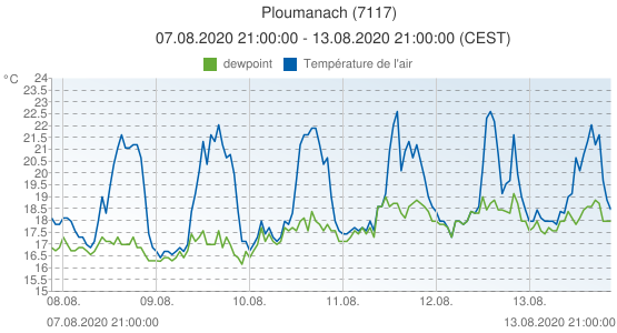 Ploumanach, France (7117): Température de l'air & dewpoint: 07.08.2020 21:00:00 - 13.08.2020 21:00:00 (CEST)