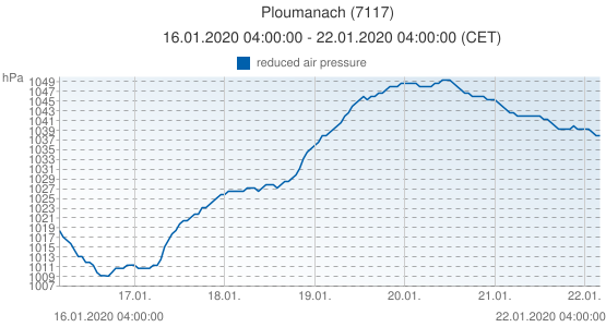 Ploumanach, France (7117): reduced air pressure: 16.01.2020 04:00:00 - 22.01.2020 04:00:00 (CET)
