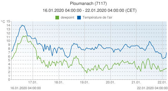Ploumanach, France (7117): Température de l'air & dewpoint: 16.01.2020 04:00:00 - 22.01.2020 04:00:00 (CET)