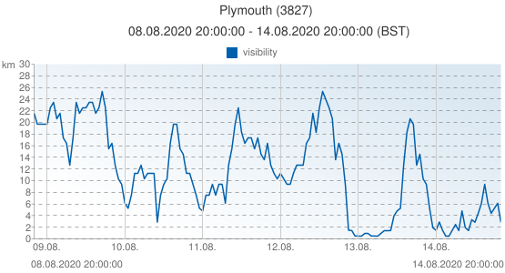 Plymouth, Grande-Bretagne (3827): visibility: 08.08.2020 20:00:00 - 14.08.2020 20:00:00 (BST)