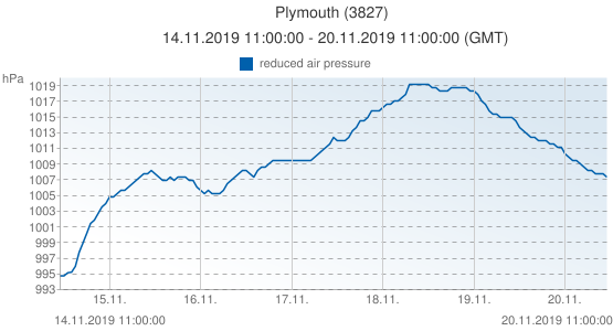 Plymouth, United Kingdom (3827): reduced air pressure: 14.11.2019 11:00:00 - 20.11.2019 11:00:00 (GMT)