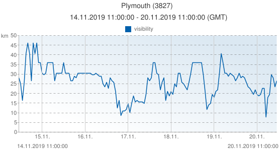 Plymouth, United Kingdom (3827): visibility: 14.11.2019 11:00:00 - 20.11.2019 11:00:00 (GMT)