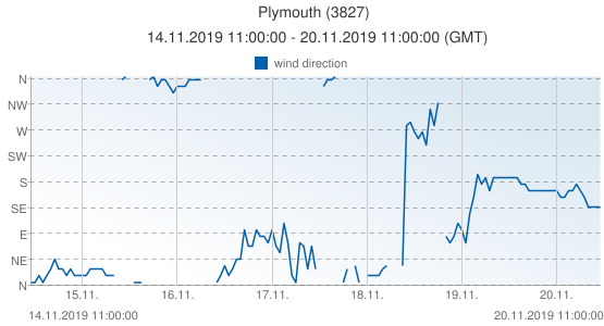 Plymouth, United Kingdom (3827): wind direction: 14.11.2019 11:00:00 - 20.11.2019 11:00:00 (GMT)