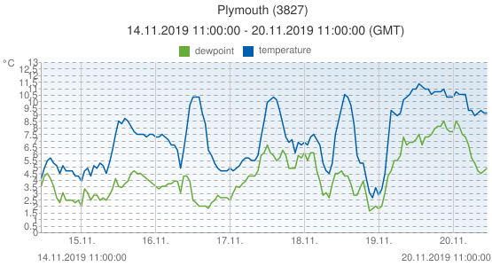 Plymouth, United Kingdom (3827): temperature & dewpoint: 14.11.2019 11:00:00 - 20.11.2019 11:00:00 (GMT)
