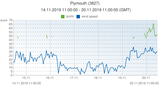 Plymouth, United Kingdom (3827): wind speed & gusts: 14.11.2019 11:00:00 - 20.11.2019 11:00:00 (GMT)
