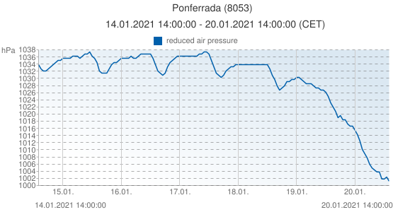 Ponferrada, Spain (8053): reduced air pressure: 14.01.2021 14:00:00 - 20.01.2021 14:00:00 (CET)