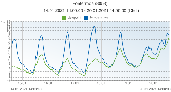 Ponferrada, Spain (8053): temperature & dewpoint: 14.01.2021 14:00:00 - 20.01.2021 14:00:00 (CET)