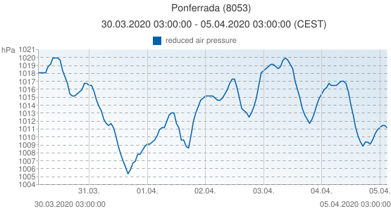 Ponferrada, España (8053): reduced air pressure: 30.03.2020 03:00:00 - 05.04.2020 03:00:00 (CEST)