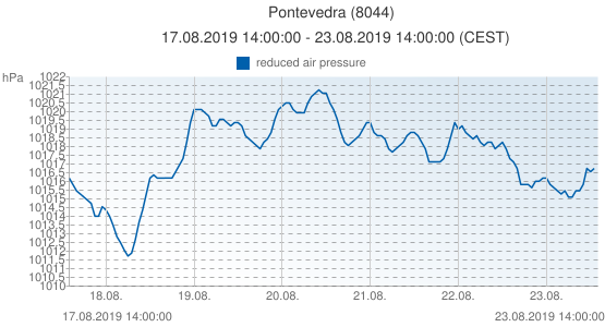Pontevedra, Spain (8044): reduced air pressure: 17.08.2019 14:00:00 - 23.08.2019 14:00:00 (CEST)