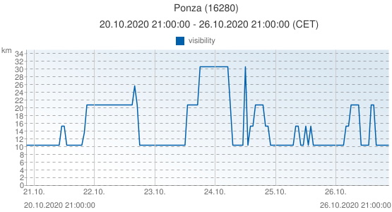 Ponza, Italy (16280): visibility: 20.10.2020 21:00:00 - 26.10.2020 21:00:00 (CET)