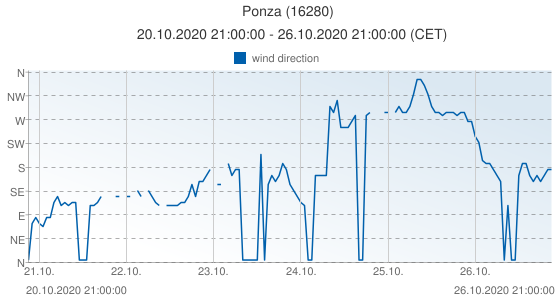 Ponza, Italy (16280): wind direction: 20.10.2020 21:00:00 - 26.10.2020 21:00:00 (CET)