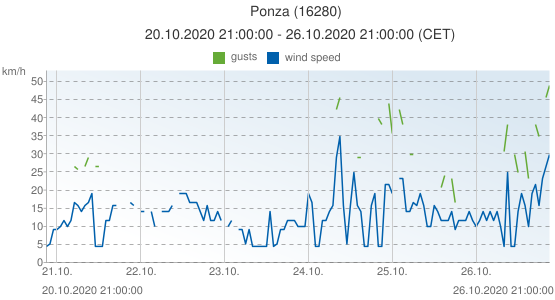 Ponza, Italy (16280): wind speed & gusts: 20.10.2020 21:00:00 - 26.10.2020 21:00:00 (CET)