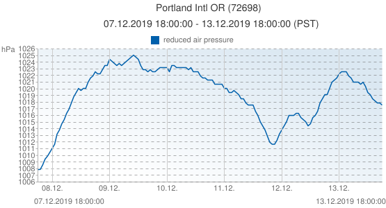 Portland Intl OR, United States of America (72698): reduced air pressure: 07.12.2019 18:00:00 - 13.12.2019 18:00:00 (PST)