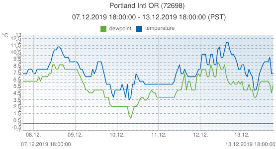 Portland Intl OR, United States of America (72698): temperature & dewpoint: 07.12.2019 18:00:00 - 13.12.2019 18:00:00 (PST)