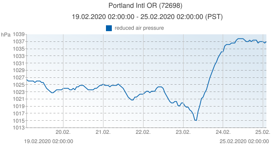 Portland Intl OR, United States of America (72698): reduced air pressure: 19.02.2020 02:00:00 - 25.02.2020 02:00:00 (PST)